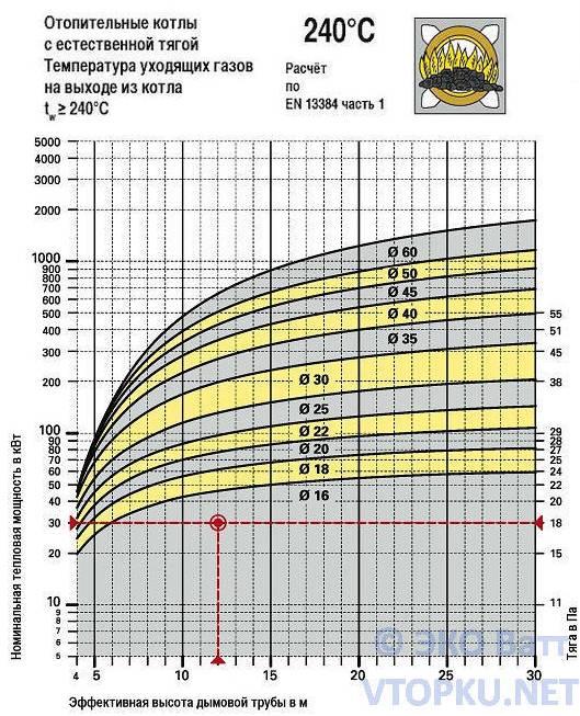 Расчет дымоход для пеллетного котла трубы нержавейка для дымоходов цена